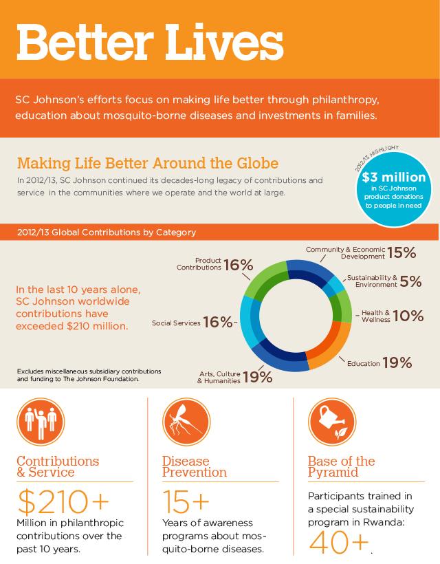 Better Lives Infographic