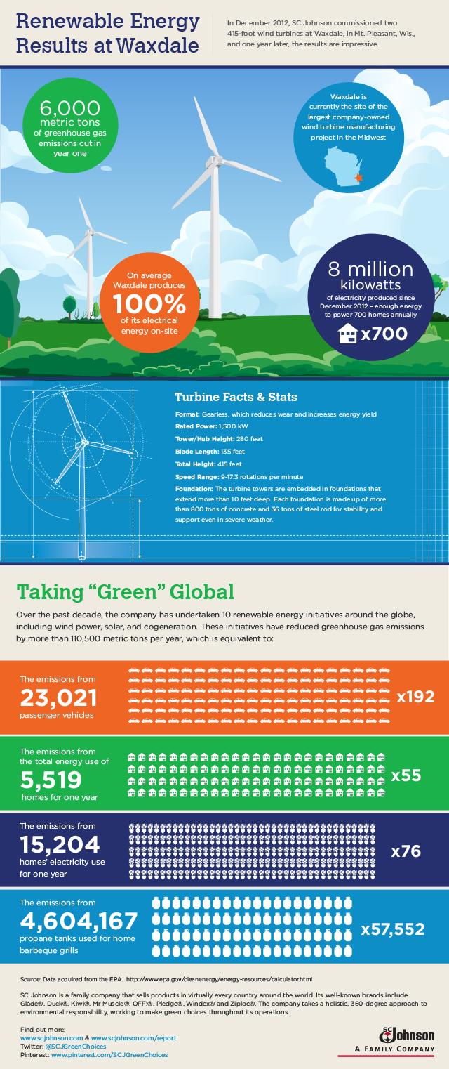 Renewal Energy Results at Waxdale