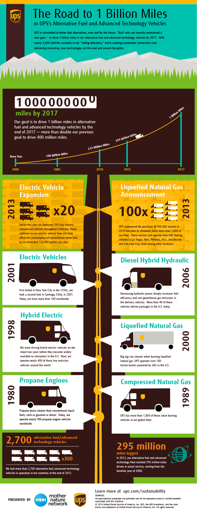 UPS Green Fleet Infographic